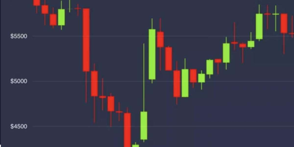 Bitcoin Ekes Out Gains but Remains in Red Amid Broader Market Rebound